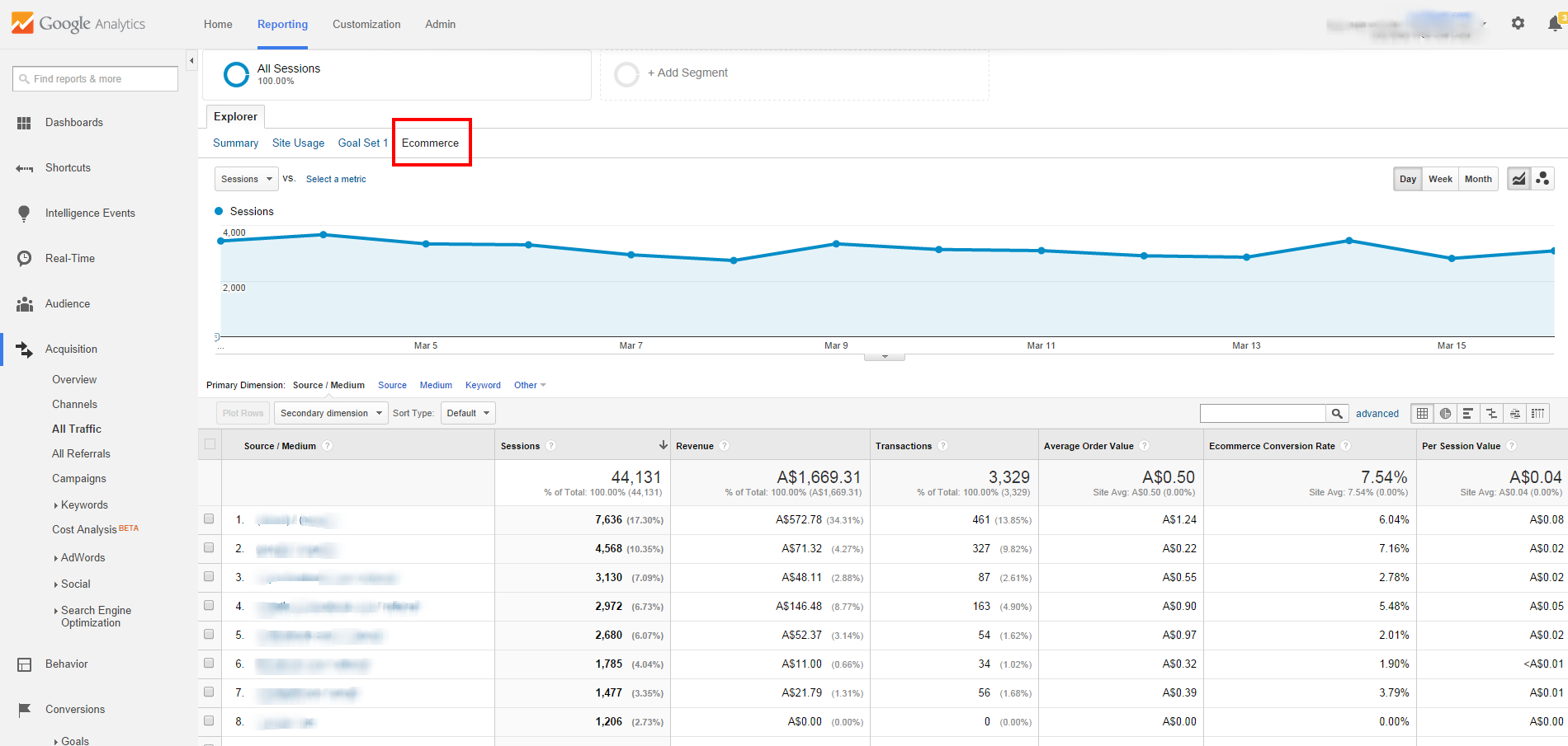 All Traffic Ecommerce View Google Analytics