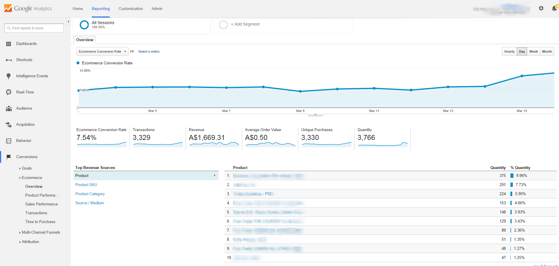Ecommerce Overview Google Analytics Overview Report