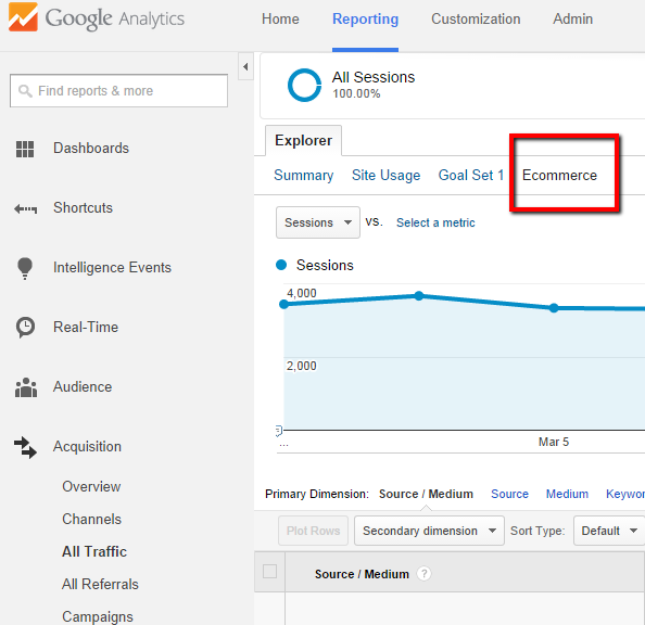 Google Analytics Ecommerce Conversion Reporting